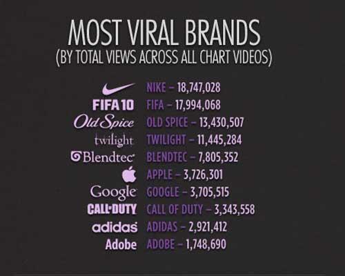 Las Marcas más virales de 2010