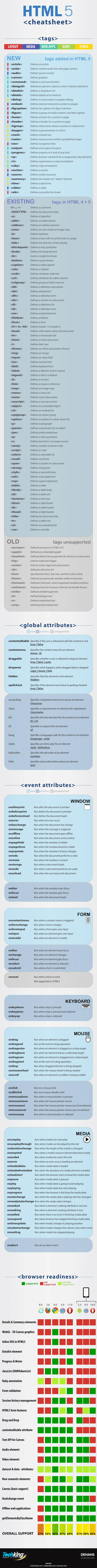 Etiquetas de HTML5, buena chuleta