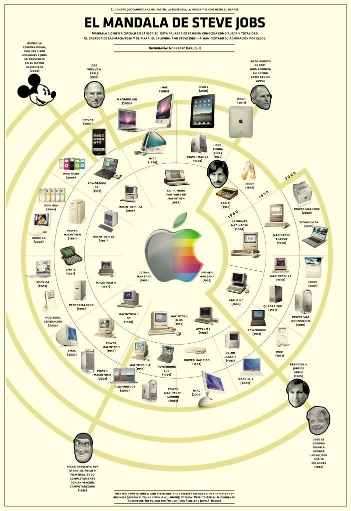 La Mandala de Steve Jobs
