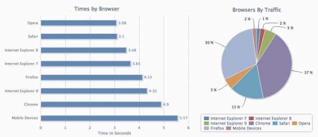 Torbit Insight mide la velocidad de carga de tu página