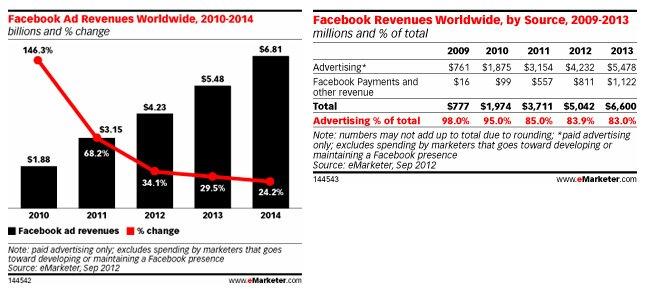 Publicidad en Facebook, según eMarketer