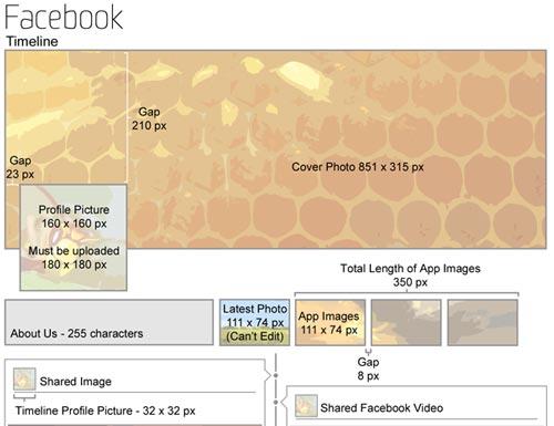 #infografía: Tamaño imágenes en Perfiles de Redes Sociales
