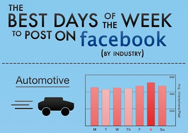 Mejores días para publicar en Facebook