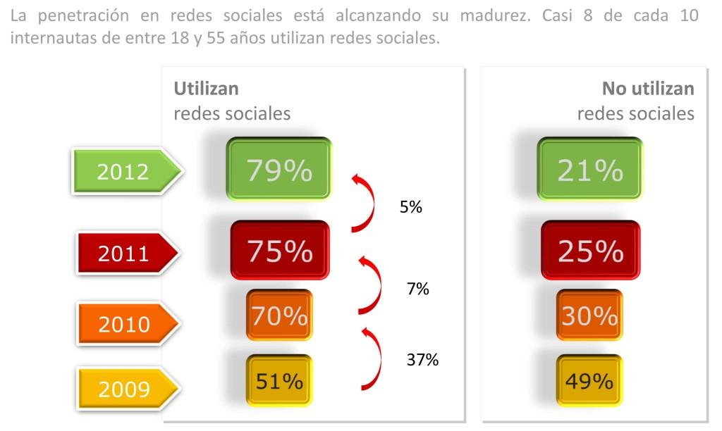 Conclusiones Estudio sobre Redes Sociales en España