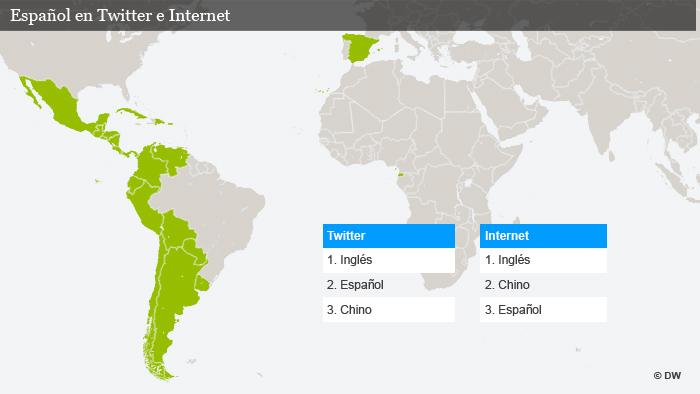El Español es la segunda lengua más utilizada en Twitter