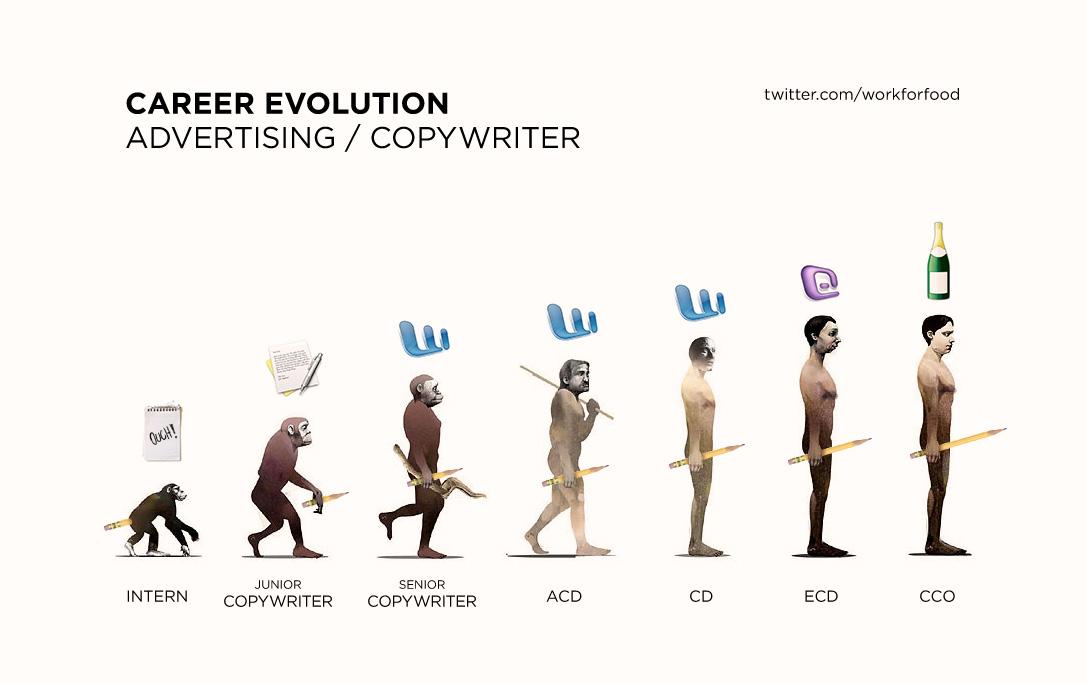 La evolución del Copywriter