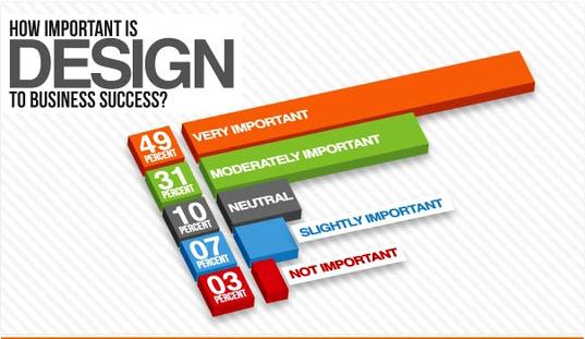 ¿Es importante el diseño?