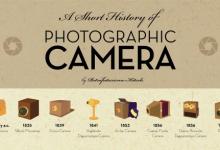 Infografía: La historia de las cámaras de fotos profesionales