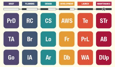 Tabla periódica del Proceso de Diseño Web