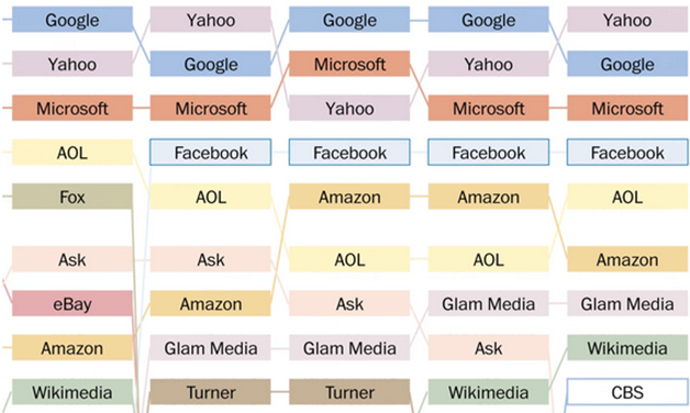 Los 20 sitios más populares desde 1996