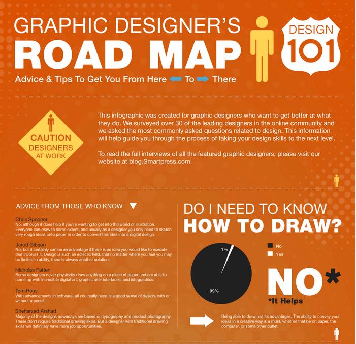 La hoja de ruta de los diseñadores gráficos