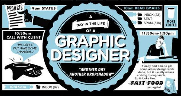 El día a día de un diseñador gráfico en una infografía