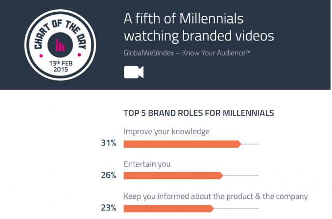 1 de cada 5 millennials sigue los contenidos de vídeo de marcas