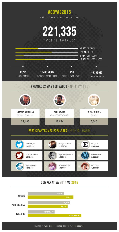 Infografía: Como tuiteamos en Los Goya