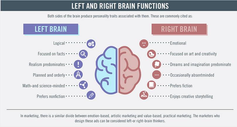 El lado derecho y el izquierdo del cerebro en Marketing