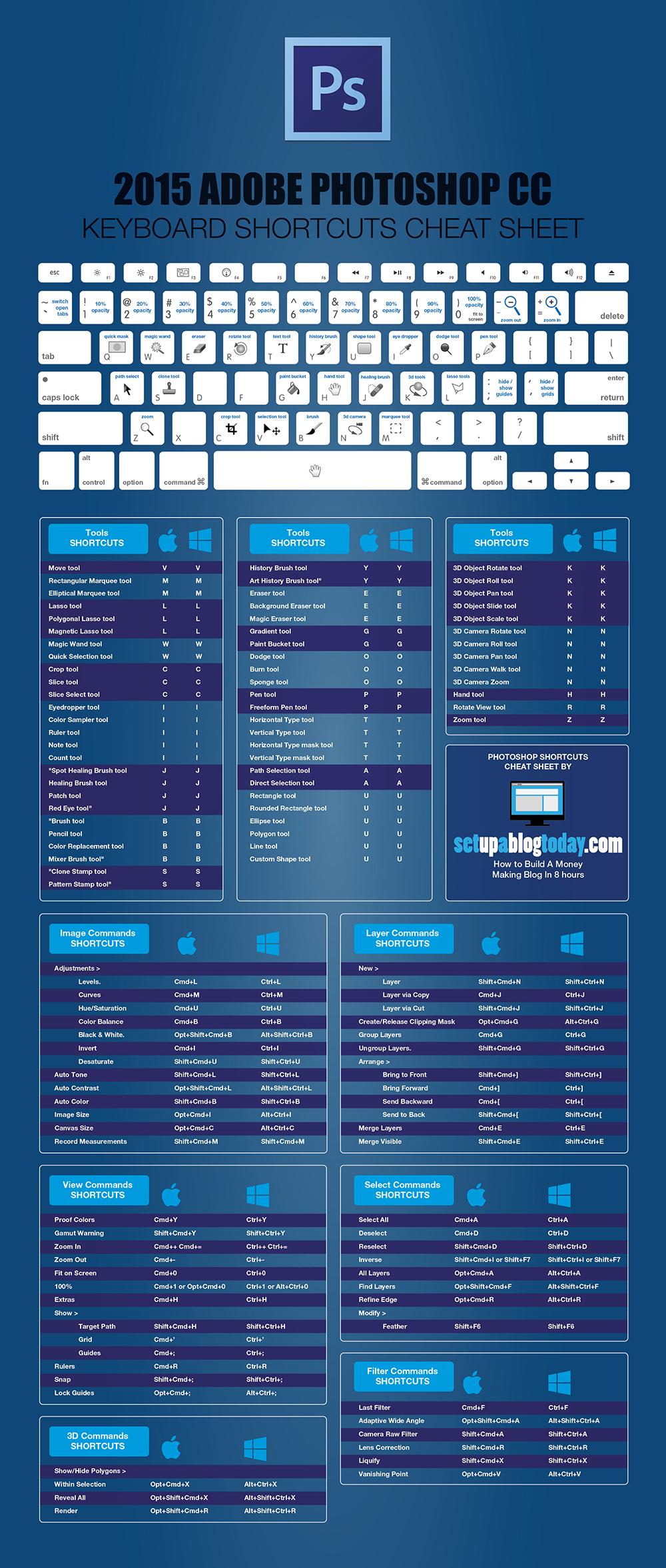 Infografía: Los principales atajos de teclado Photoshop