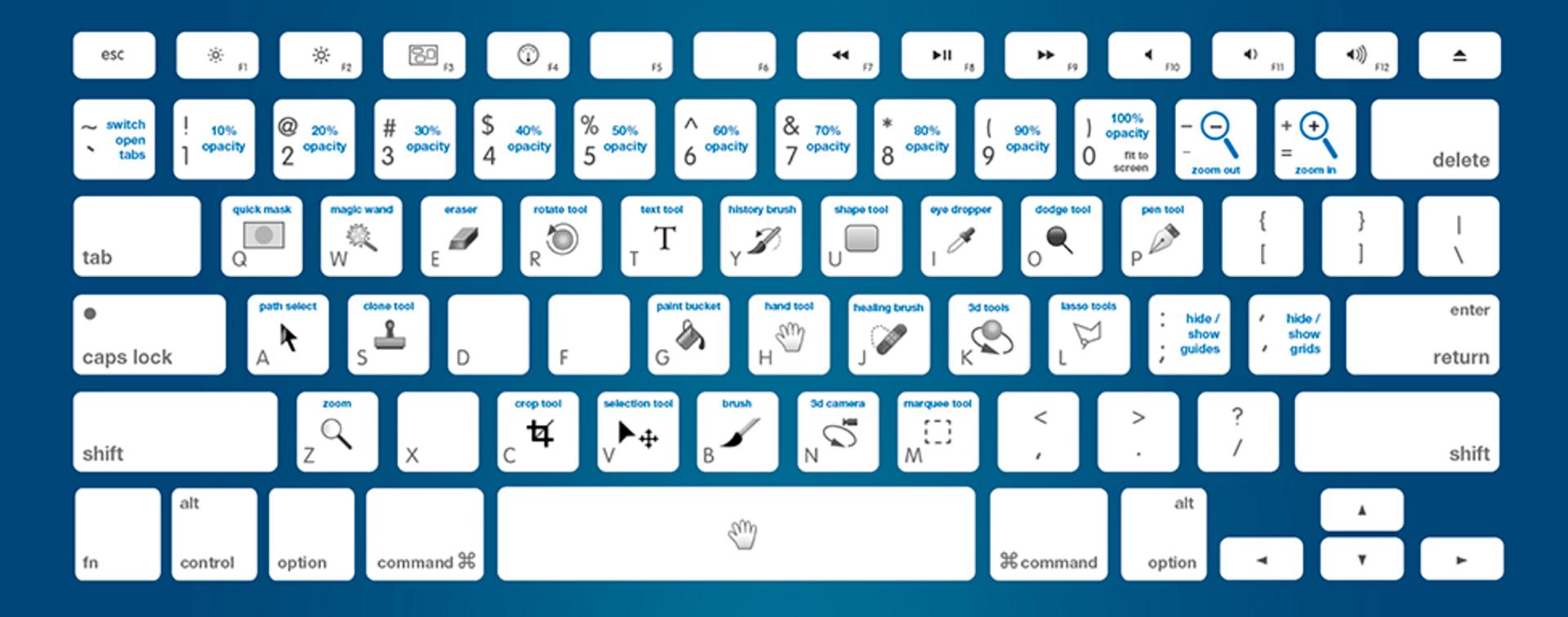 Los principales atajos de teclado de Photoshop