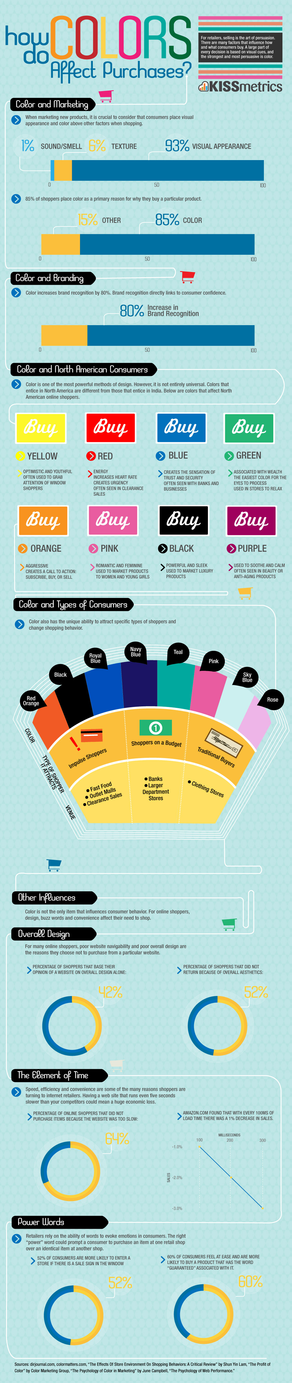 Infografía: Cómo los colores nos afectan a la compra