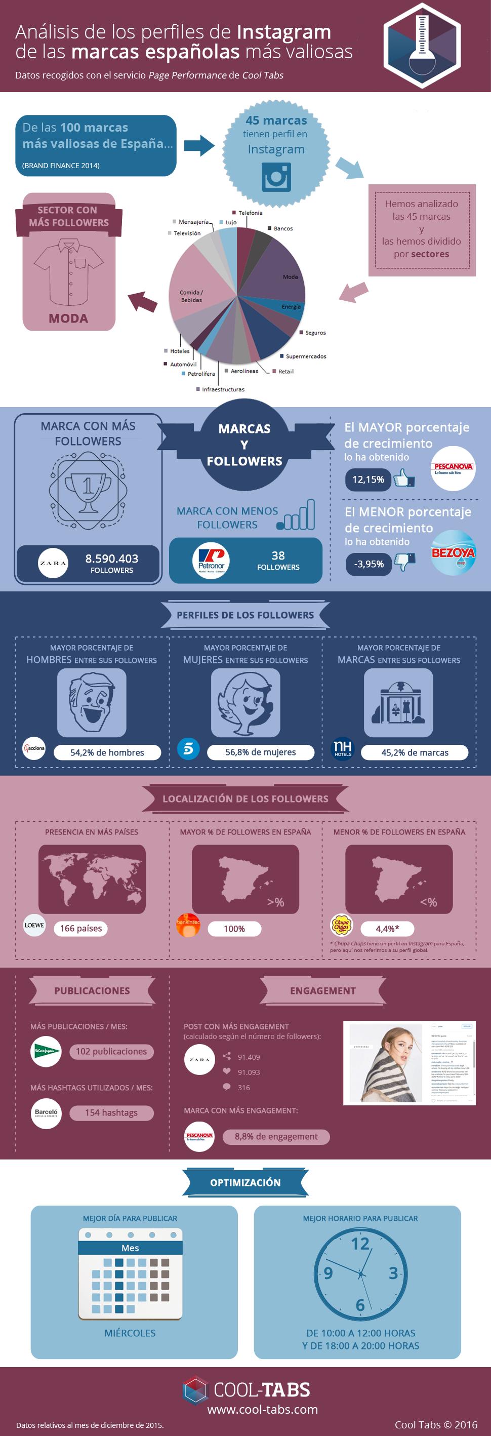 Infografía: Marcas que están en Instagram