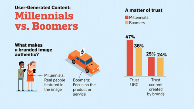 Cómo Millennials y Baby Boomers consumen contenido generado por el usuario – infografía