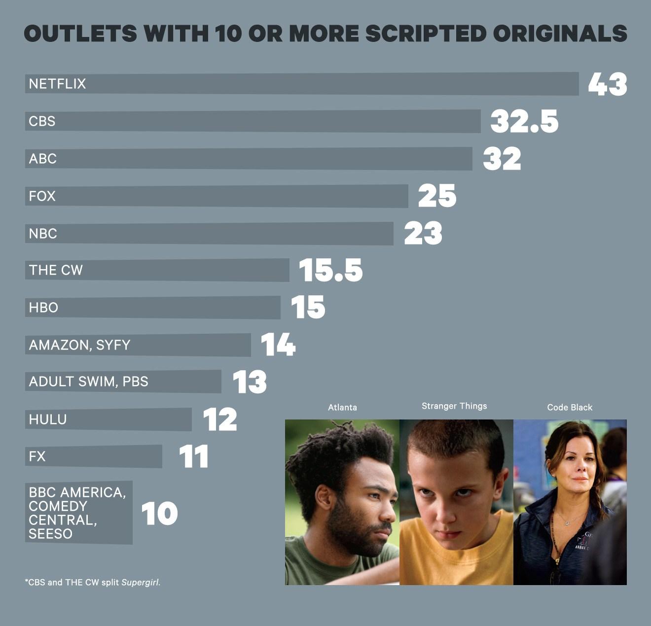 Las series originales de Netflix