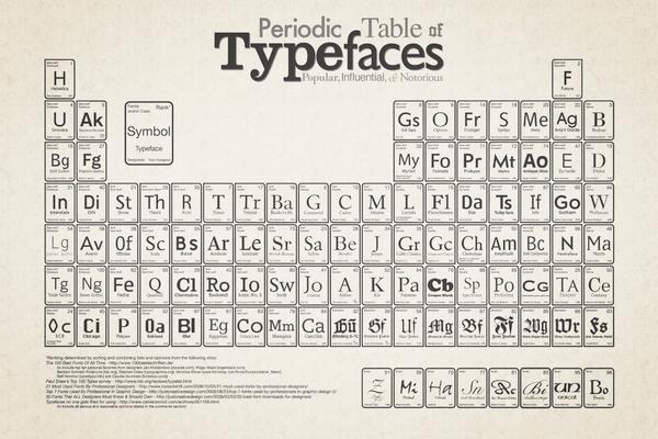 Infografía: La Tabla periódica de las tipografías