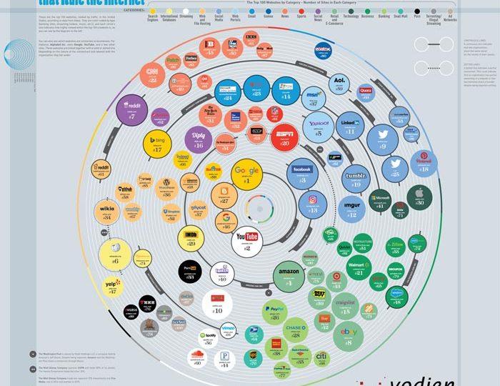 100 sitios web que rigen Internet