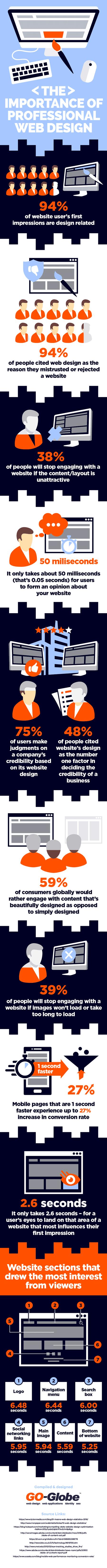 Infografía: Diseño web