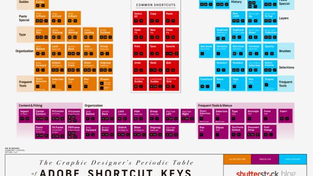 La tabla periódica de los atajos de teclado de Adobe